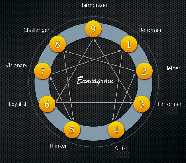 The Enneagram: An Introduction